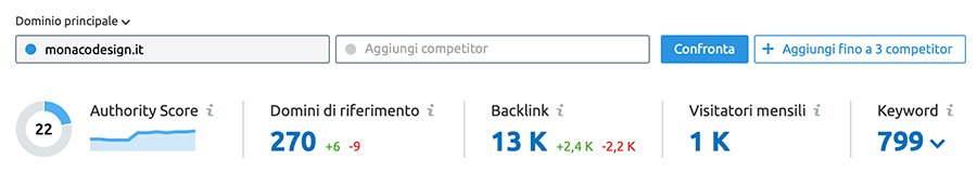 Guest post su blog DA 30 PA 45 con DoFollow Backlink