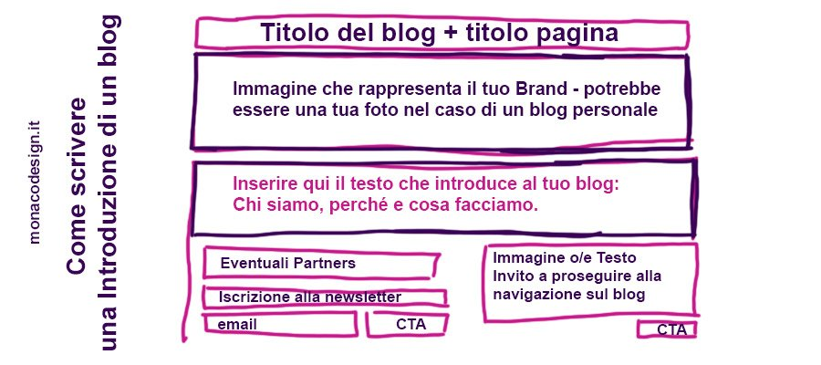 Come scrivere una introduzione di un blog